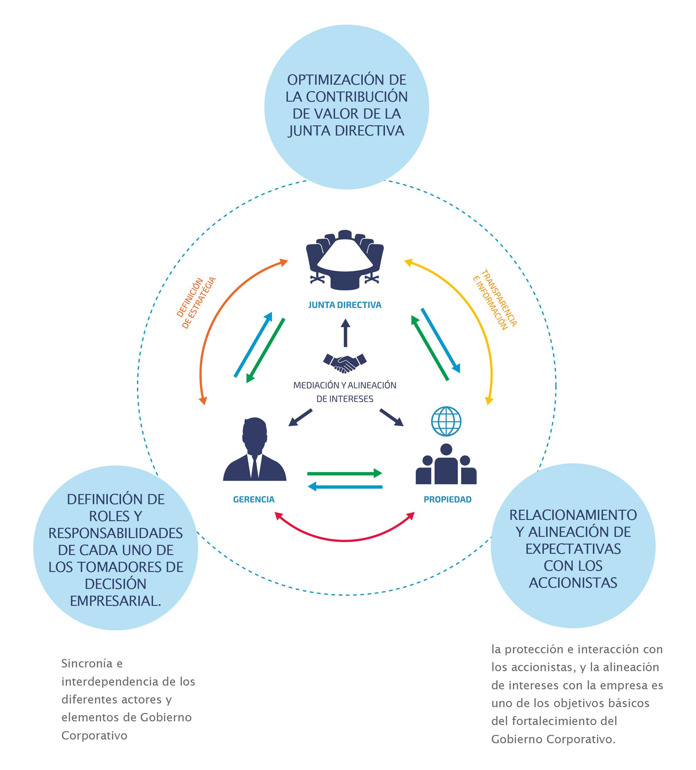 governance-consultants-auditoria-gobierno-corporativo-01